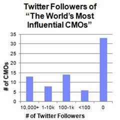 Worlds Most Influential CMOs