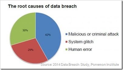 Root Causes of a Data Breach